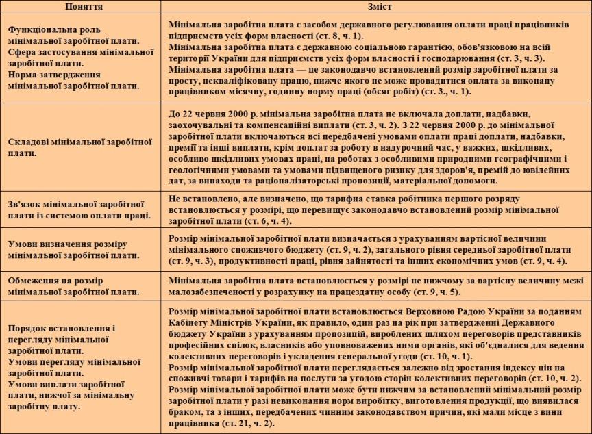 Закон України Про оплату праці коло понять